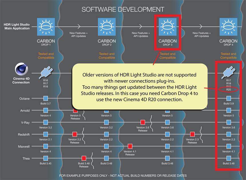 Software Development Waves