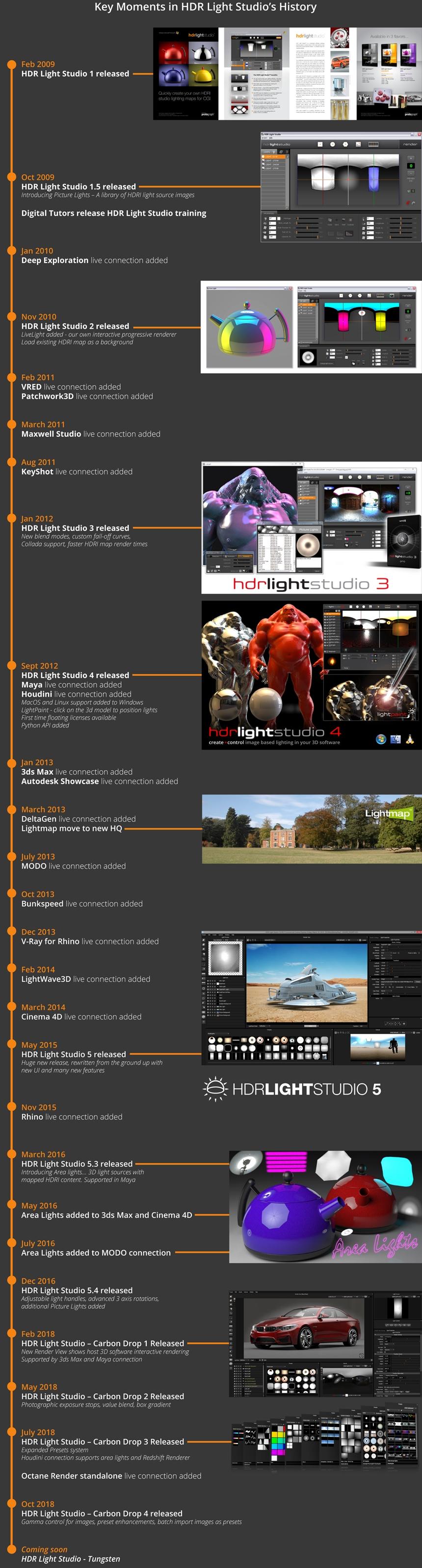 Time-line of HDR Light Studio innovations