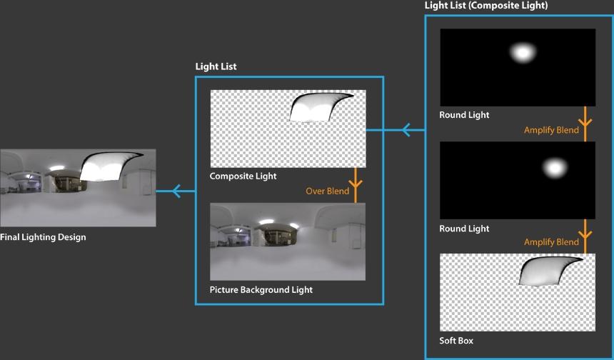 HDR Light Studio - Composites