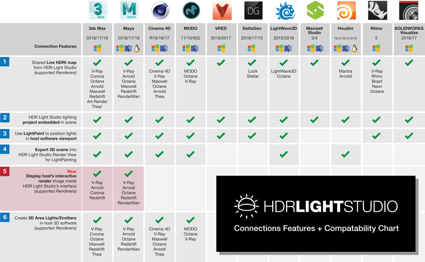 HDR Light Studio - Connections Chart